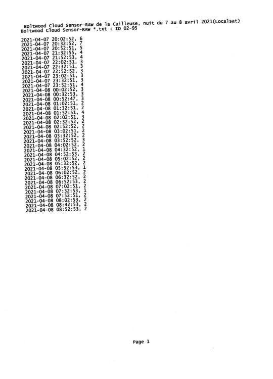 Boltwood Cloud Sensor-RAW la Cailleuse nuit 7 au 8 avril 2021 (Localsat).jpg
