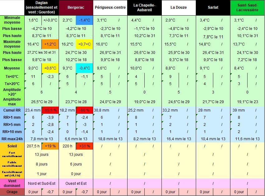Bilans_Dordogne_Mars_2021.JPG.8d7c0d2957dc95bc2083538bdec11ed5.JPG