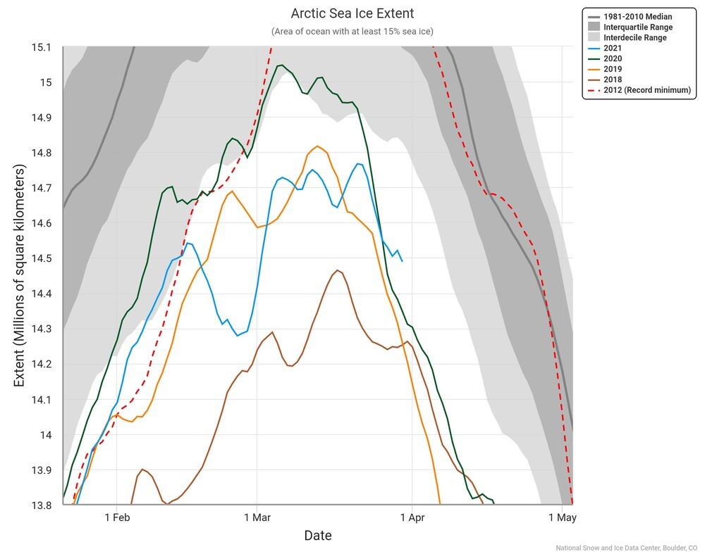 arctic-sea-ice-extent.jpeg.jpg