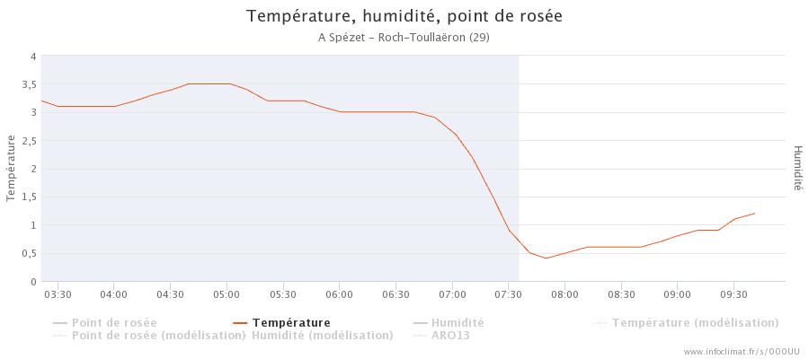 graphique_infoclimat.fr_sp-atilde-copyzet-roch-toulla-atilde-laquoron.png.eec69991d8f0d37dcb935286ad1dc2c1.png