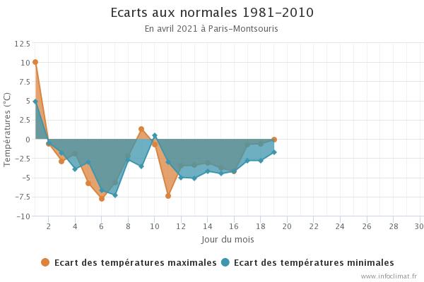 graphique_infoclimat_fr.png.ccd146f4862e05188713b294b6f9a493.png
