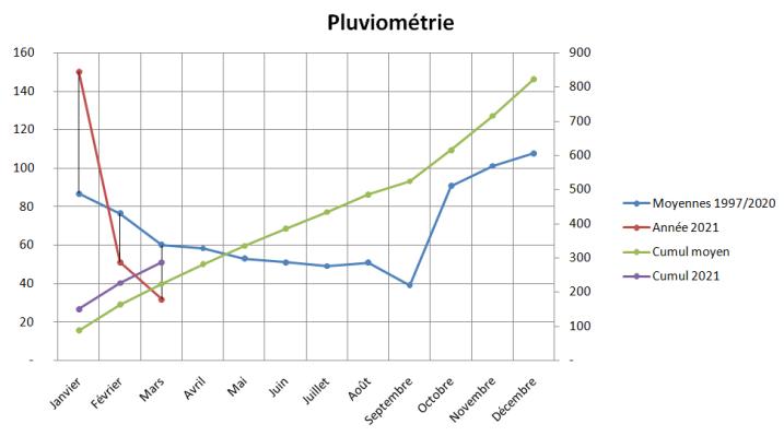 pluviometrie_paimpol_2021.png.4ddeee66822d4bb15ec4cc404cd4d18d.png