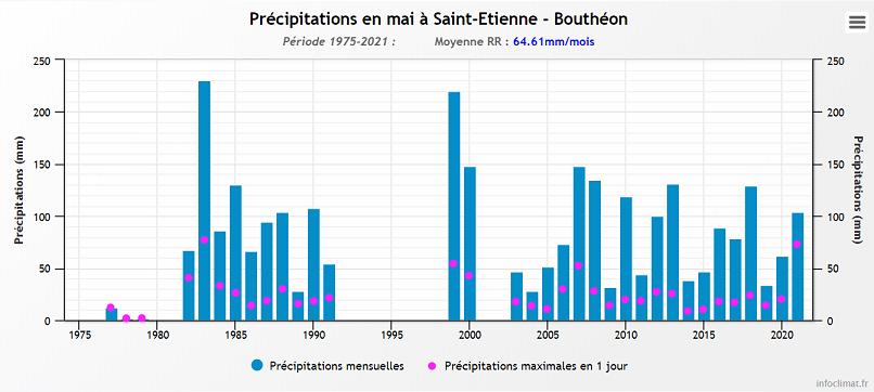 Pluvio Bouthéon mai.png