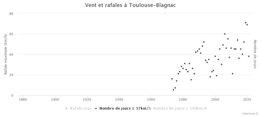617620403_graphique_infoclimat.fr(13).png.5cc36e3ae37c935aba196a6821fb5945.png