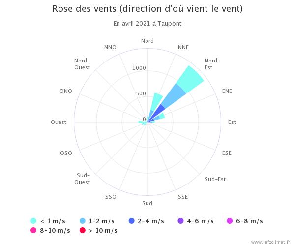 graphique_infoclimat.fr(2).png.126e891c7ec1a8e340ad535b4bff6cd7.png