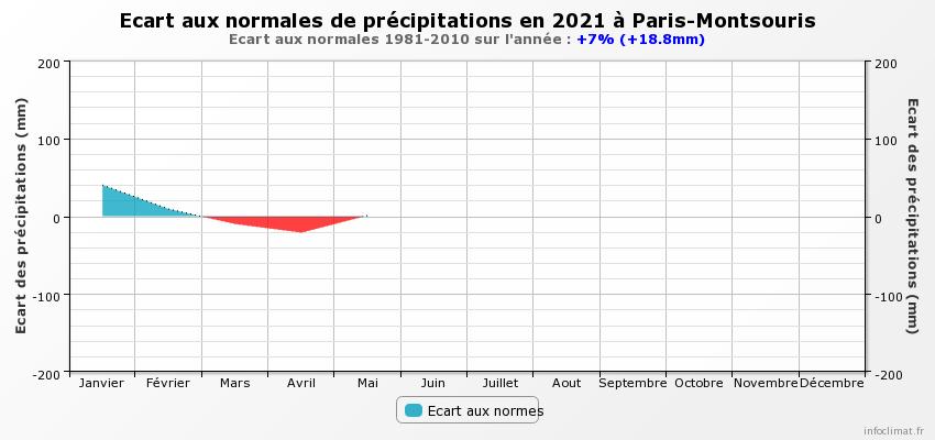 graphique_infoclimat.fr_paris-montsouris.png.c52aaca2daffc3d70c3b0cfb34cf6387.png