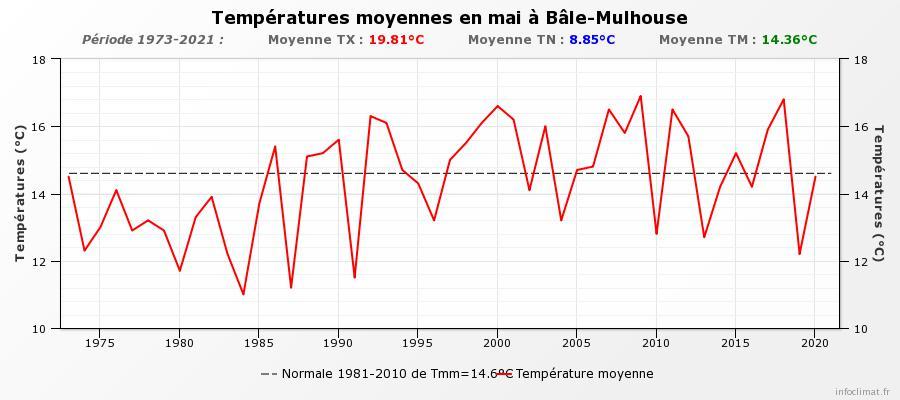graphique_infoclimat_fr.jpeg.a25d3911d62e732f62dc08d6a4a5e19d.jpeg