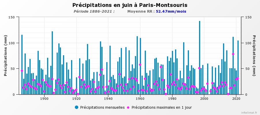 96800205_graphique_infoclimat.fr(2).png.e19abfb8c580dd3981086c7eb2b6fcce.png