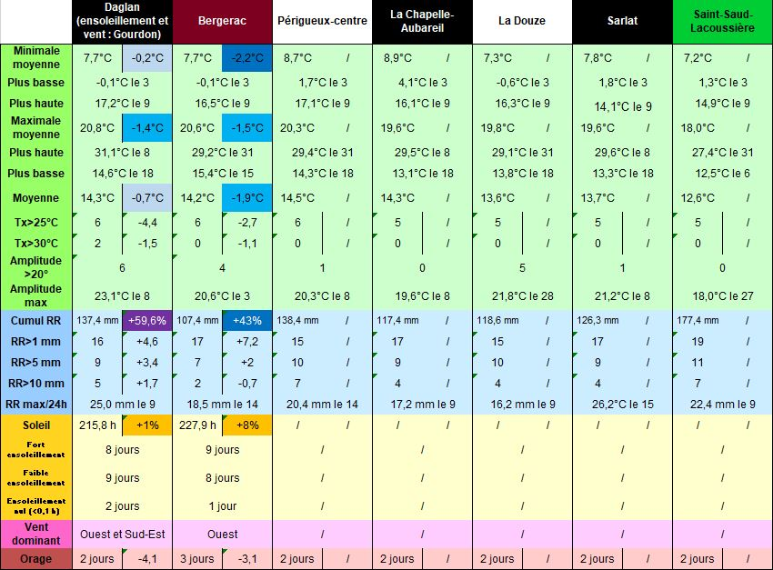 Bilans_Dordogne_Mai_2021.JPG.3e8df2efe570bf163a2bdb6f04357311.JPG