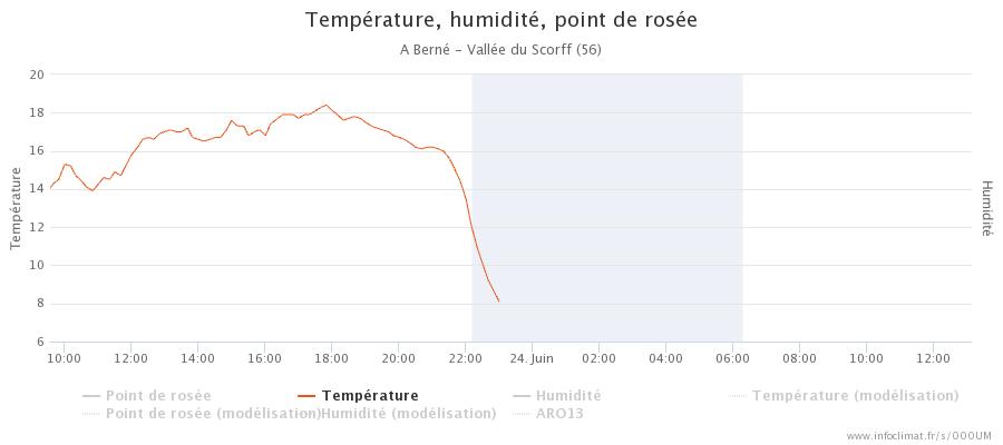 graphique_infoclimat.fr_bern-atilde-copy-vall-atilde-copye-du-scorff.png.39dae4093ed1a4f66501d7b48bd44381.png