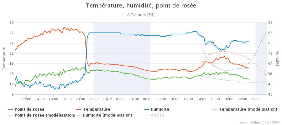 graphique_infoclimat.fr_taupont.png.6d295bd14bdd35e9a0e093d9c6ff48ce.png