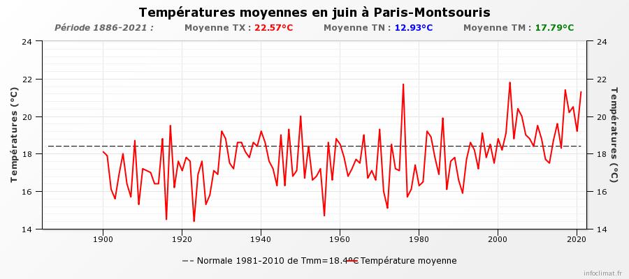 graphique_infoclimat_fr.png.37744003a0e786baf066be72e55a5a2e.png