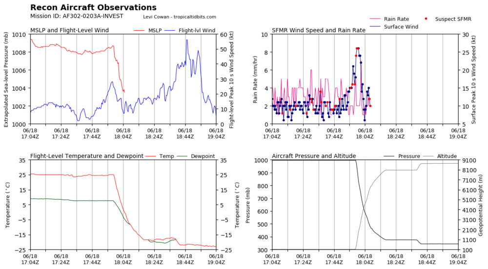 recon_AF302-0203A-INVEST_timeseries.thumb.png.c0bc92c1287322be8a96ab772eff640a.png