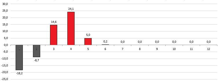 Anomalies_SO_Ensoleillement.JPG.b4f33c3dbd6fbcccd4d4adde67314336.JPG