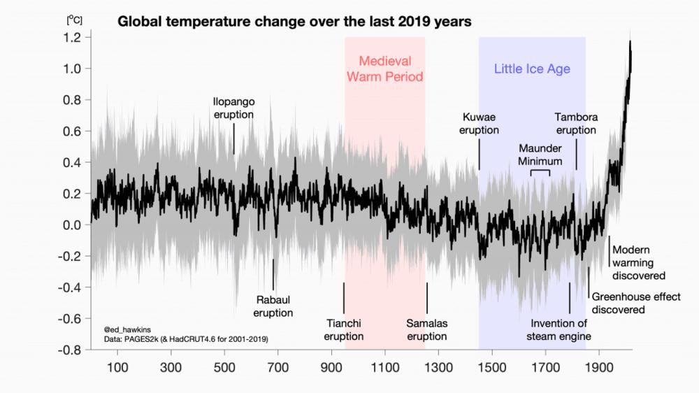 temperatures-Terre-historique-JC.png