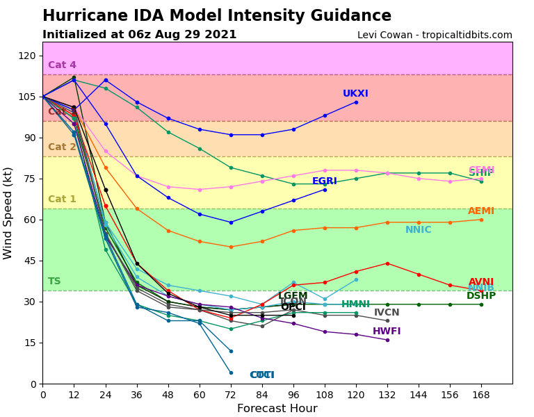 09L_intensity_latest-3.png