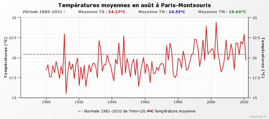 40281644_graphique_infoclimat.fr(5).png.4442bbc5462d674e5eb49e5fc03fff68.png