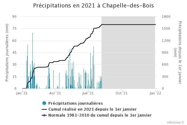 graphique_infoclimat.fr_chapelle-des-bois.jpeg