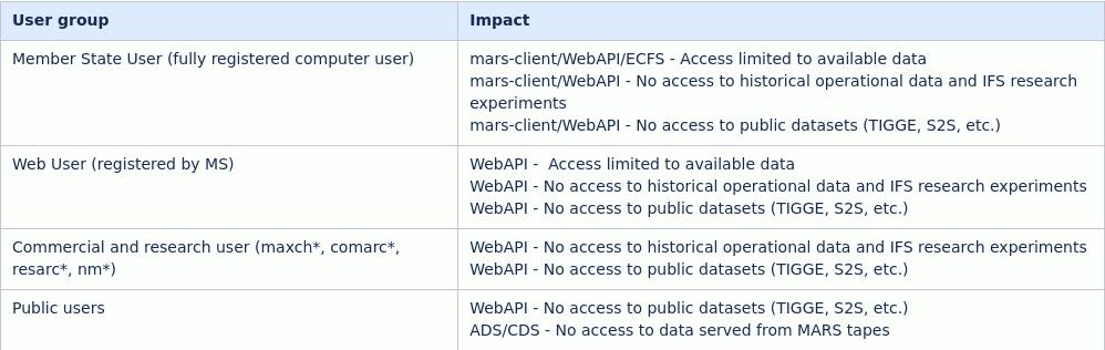 316431315_Screenshot_2021-09-24DHSmove(MARSandECFS)-DataCentreMigrationtoBologna-UserSpace-ECMWFConfluenceWiki.png.e092bdd82c91b16cb3fd58382148b9ad.png