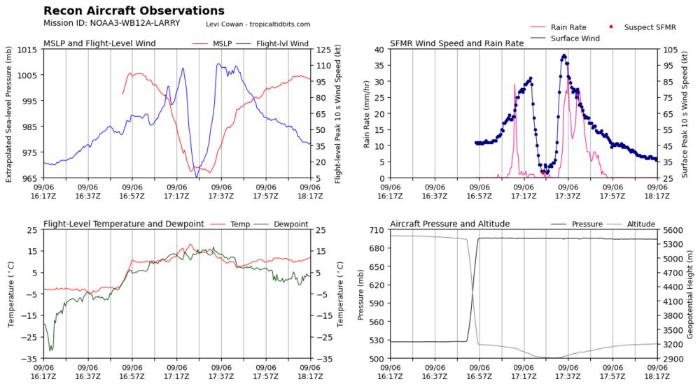 recon_NOAA3-WB12A-LARRY_timeseries.thumb.png.834eff10b48217b153b1ed04b482e924.png